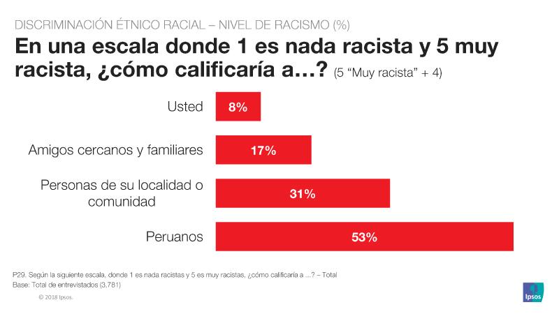 Peru Pais De Racistas